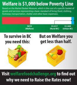 Welfare is $1000 below the Poverty Line