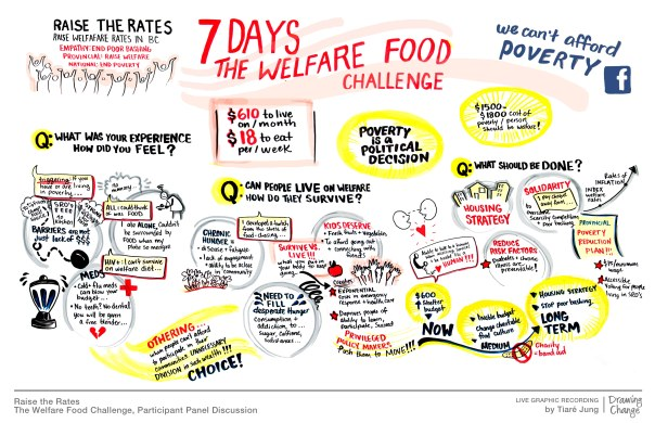 Graphic Recording from the 2016 Welfare Food Challenge Town Hall by Tiare Jung